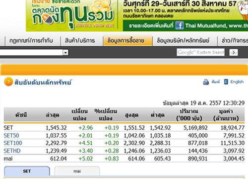 ปิดตลาดหุ้นภาคเช้าปรับตัวเพิ่มขึ้น2.96จุด