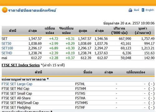 หุ้นไทยเปิดตลาดปรับตัวเพิ่มขึ้น 4.72 จุด