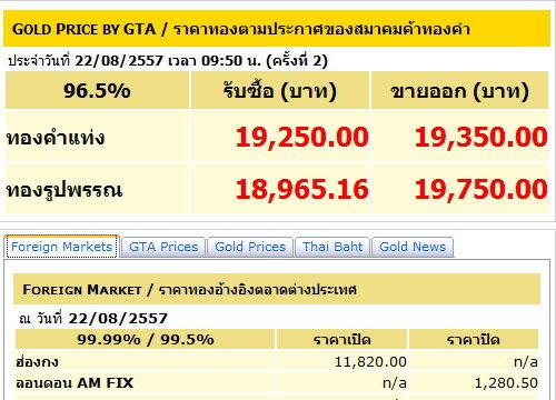 ราคาทองปรับครั้งที่2รูปพรรณขายบาทละ19,750บาท