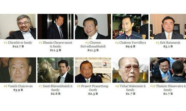 ส่อง50เศรษฐีไทยหากต้องเสียภาษีมรดกเสียเท่าไร?