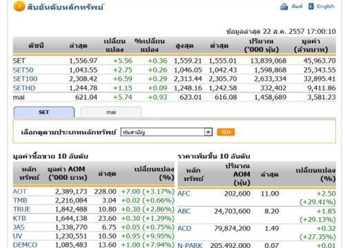 ปิดตลาดหุ้นวันนี้ ปรับตัวเพิ่มขึ้น 5.56 จุด