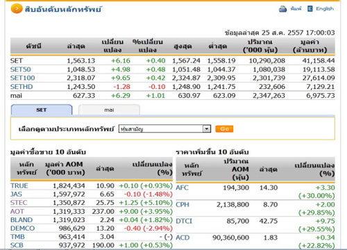ปิดตลาดหุ้นวันนี้ ปรับตัวเพิ่มขึ้น 6.16 จุด