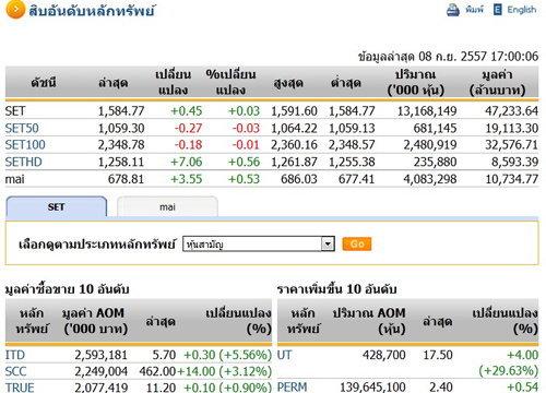 ปิดตลาดหุ้นวันนี้ ปรับตัวเพิ่มขึ้น 0.45 จุด