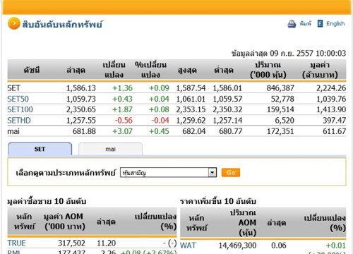 หุ้นไทยเปิดตลาดปรับตัวเพิ่มขึ้น 1.36 จุด