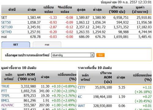 ปิดตลาดหุ้นภาคเช้าปรับตัวลดลง 1.33 จุด