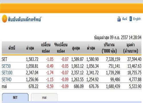 เปิดตลาดหุ้นภาคบ่ายปรับตัวลดลง1.05จุด