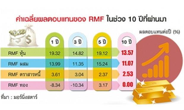 RMF ฮีโร่พิชิตเงินเฟ้อ เพิ่มความมั่งคั่ง มนุษย์เงินเดือน รับเกษียณ