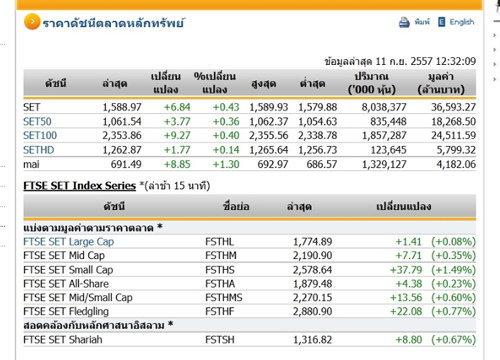 ปิดตลาดหุ้นภาคเช้า ปรับตัวเพิ่มขึ้น 6.84 จุด