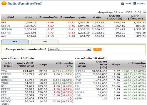 หุ้นไทยเปิดตลาดปรับตัวลดลง 4.86 จุด