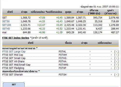 หุ้นไทยเปิดตลาดปรับตัวเพิ่มขึ้น 7.09 จุด
