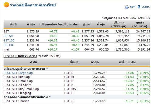 ปิดตลาดหุ้นภาคเช้า ปรับตัวเพิ่มขึ้น 6.79 จุด