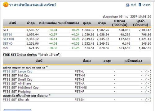 หุ้นไทยเปิดตลาดปรับตัวเพิ่มขึ้น 4.04  จุด