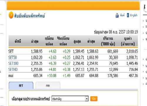 หุ้นไทยเปิดตลาดปรับตัวเพิ่มขึ้น 4.63 จุด