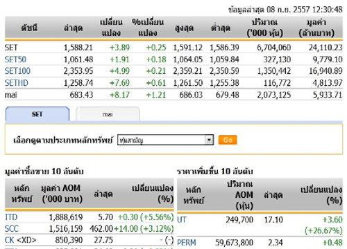 ปิดตลาดหุ้นภาคเช้าปรับตัวเพิ่มขึ้น 3.89 จุด