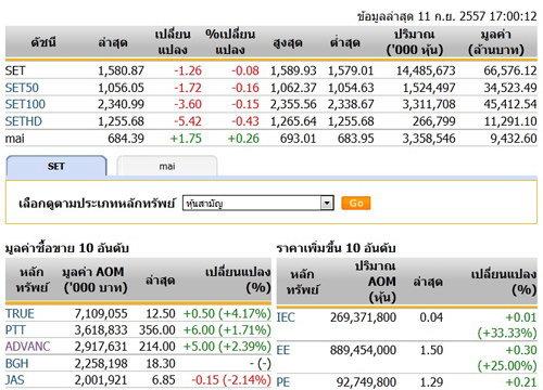 ปิดตลาดหุ้นวันนี้ปรับตัวลดลง 1.26 จุด
