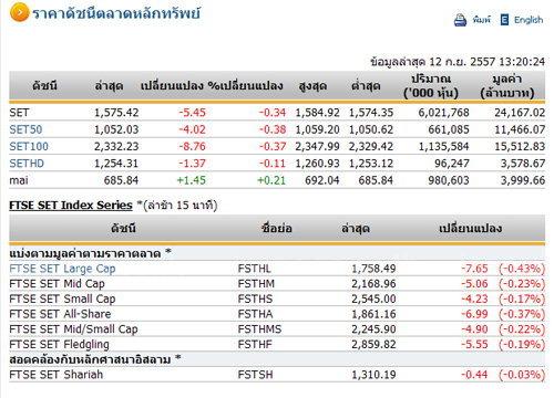ปิดตลาดหุ้นภาคเช้าปรับตัวลดลง 5.45 จุด