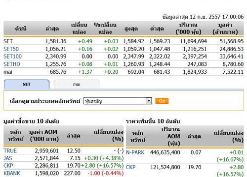 ปิดตลาดหุ้นวันนี้ปรับตัวเพิ่มขึ้น 0.49 จุด