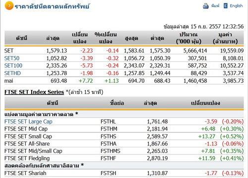 ปิดตลาดหุ้นภาคเช้าปรับตัวลดลง 2.23 จุด