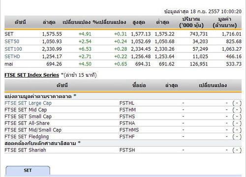 หุ้นไทยเปิดตลาดปรับตัวเพิ่มขึ้น 4.91 จุด