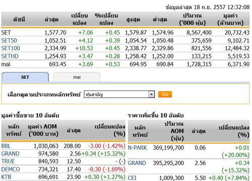 ปิดตลาดหุ้นภาคเช้า ปรับตัวเพิ่มขึ้น 7.06 จุด