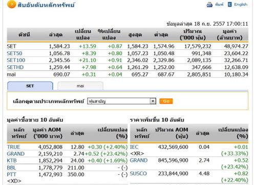ปิดตลาดหุ้นวันนี้ ปรับตัวเพิ่มขึ้น 13.59 จุด