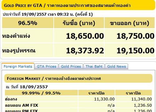 ราคาทองคงที่-ทองแท่งขาย 18,750 บาท