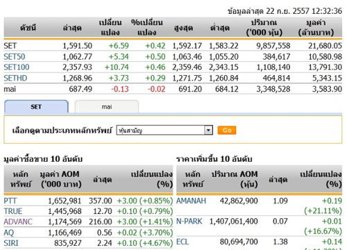 ปิดตลาดหุ้นภาคเช้าปรับตัวเพิ่มขึ้น6.59จุด