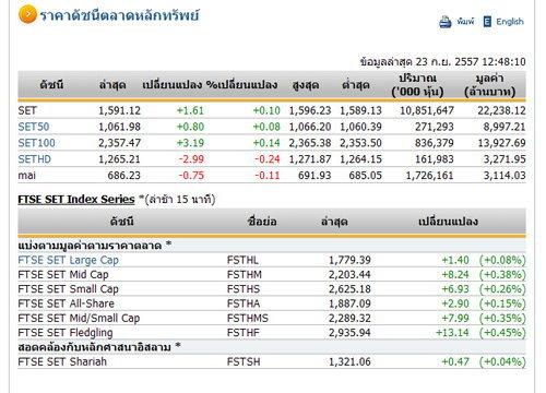 ปิดตลาดหุ้นภาคเช้าปรับตัวเพิ่มขึ้น 1.61 จุด