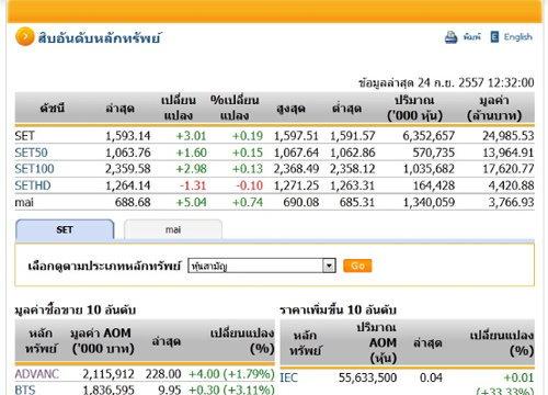 ปิดตลาดหุ้นภาคเช้า ปรับตัวเพิ่มขึ้น 3.01จุด