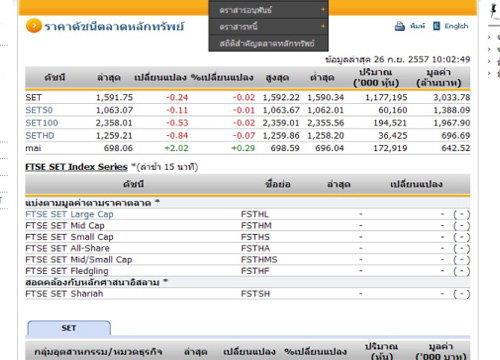 หุ้นไทยเปิดตลาดปรับตัวลดลง 0.24 จุด