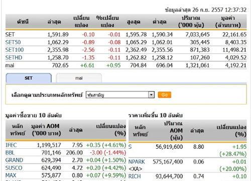ปิดตลาดหุ้นภาคเช้า ปรับตัว 0.10 จุด