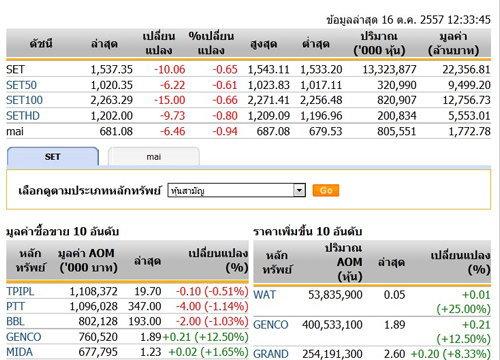 ปิดตลาดหุ้นภาคเช้าปรับตัวลดลง 10.06 จุด