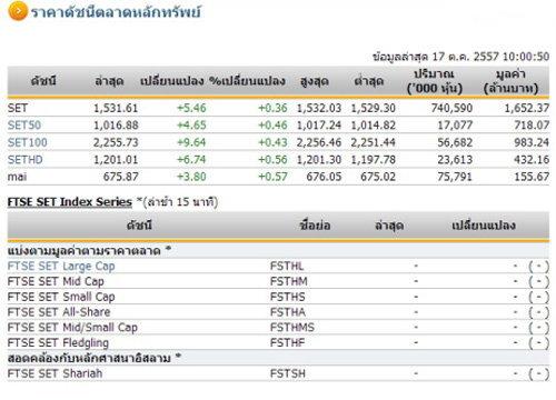 หุ้นไทยเปิดตลาดปรับตัวเพิ่มขึ้น 5.46 จุด