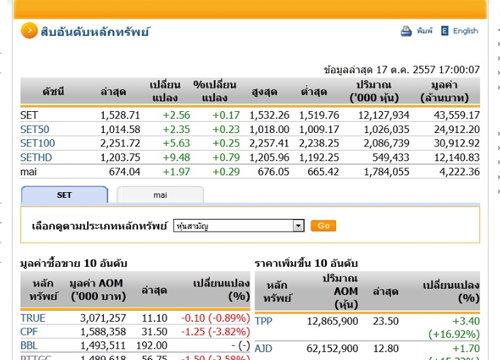 ปิดตลาดหุ้นวันนี้ ปรับตัวเพิ่มขึ้น 2.56 จุด
