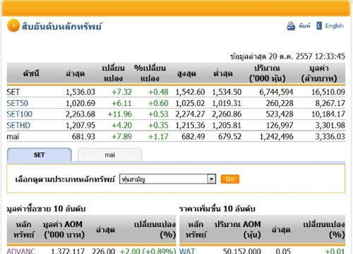 ปิดตลาดหุ้นภาคเช้า ปรับตัวเพิ่มขึ้น 7.32 จุด