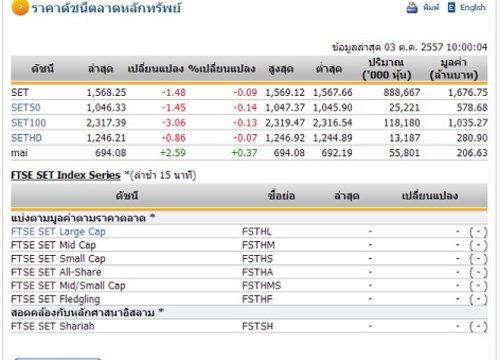 หุ้นไทยเปิดตลาดปรับตัวลดลง 1.48 จุด