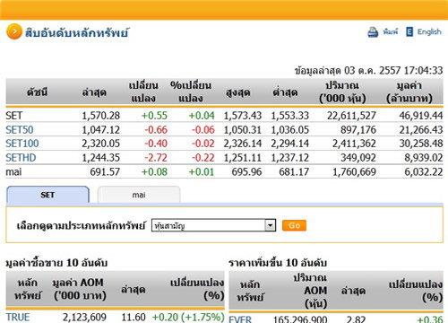 ปิดตลาดหุ้นวันนี้ปรับตัวเพิ่มขึ้น 0.55 จุด