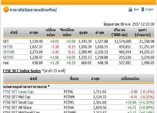 ปิดตลาดหุ้นภาคเช้าปรับตัวเพิ่มขึ้น0.01จุด