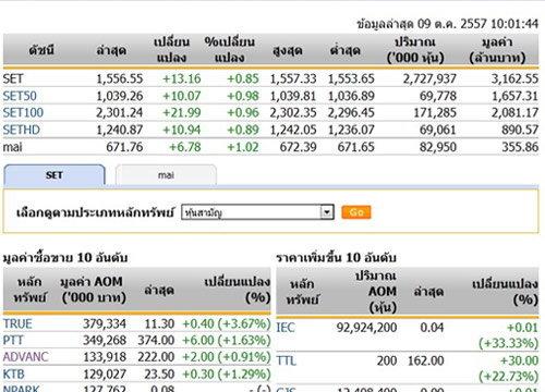 หุ้นไทยเปิดตลาดปรับตัวเพิ่มขึ้น 13.16 จุด