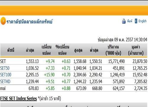 เปิดตลาดหุ้นบ่ายปรับตัวเพิ่มขึ้นแตะ1,553.13จุด