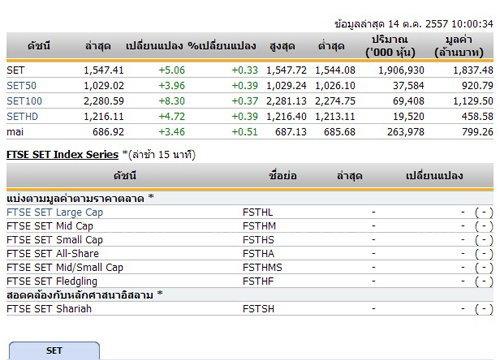 หุ้นไทยเปิดตลาดปรับตัวเพิ่มขึ้น 5.06 จุด