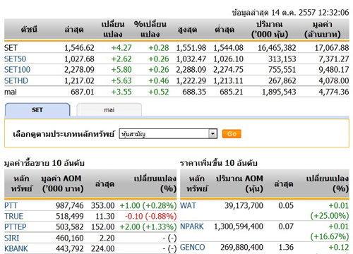 ปิดตลาดหุ้นภาคเช้าปรับตัวเพิ่มขึ้น4.27จุด