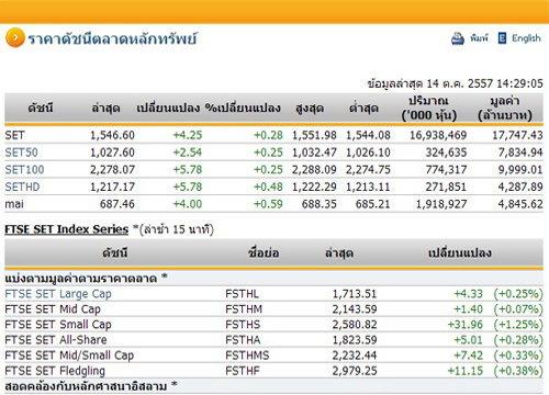 เปิดตลาดหุ้นภาคบ่ายปรับตัวเพิ่มขึ้น4.25จุด