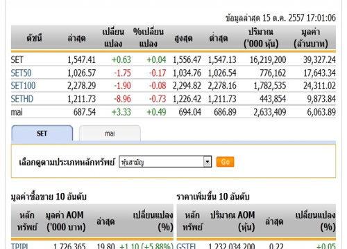 ปิดตลาดหุ้นวันนี้ปรับตัวเพิ่มขึ้น0.63จุดแตะ1,547.41จุด