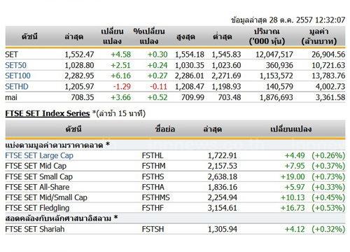 ปิดตลาดหุ้นภาคเช้าปรับตัวเพิ่มขึ้น 4.58 จุด