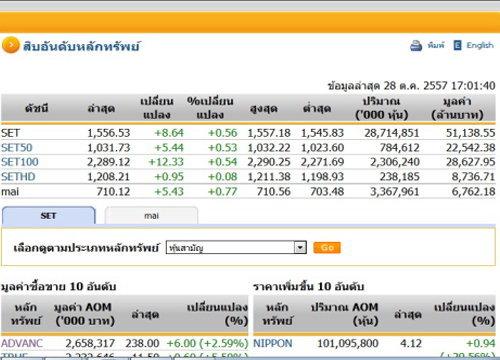 ปิดตลาดหุ้นวันนี้ ปรับตัวเพิ่มขึ้น 8.64 จุด