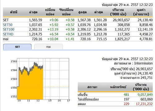 ปิดตลาดหุ้นภาคเช้าปรับตัวเพิ่มขึ้น 9.06 จุด