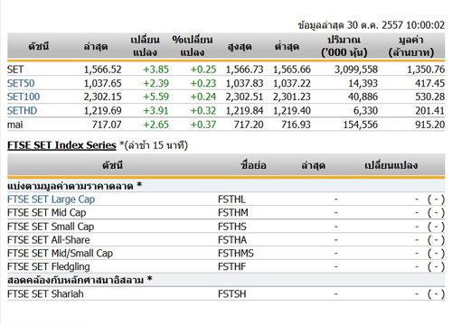 ปิดตลาดหุ้นภาคเช้าปรับตัวเพิ่มขึ้น 2.52 จุด