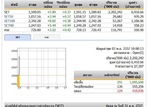 หุ้นไทยเปิดตลาดปรับตัวเพิ่มขึ้น 5.89 จุด