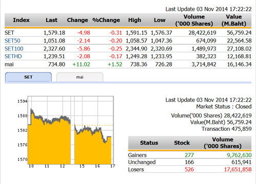 ปิดตลาดหุ้นวันนี้ ปรับตัวลดลง 4.98 จุด
